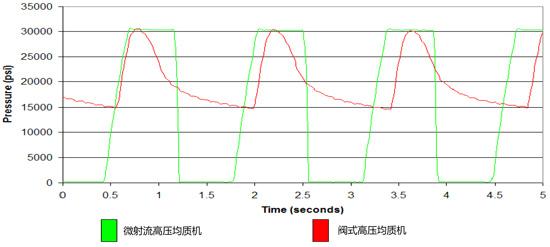 均质过程中微射流均质机与高压均质机压力变化