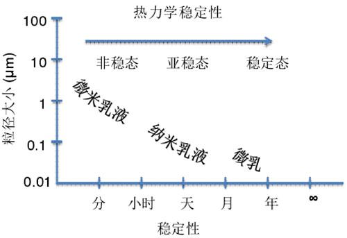 不同类型乳液的粒径与稳定性关系