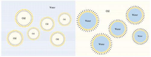 水包油包水型乳液(W/O/W)和油包水包油型乳液(O/W/O)示意图