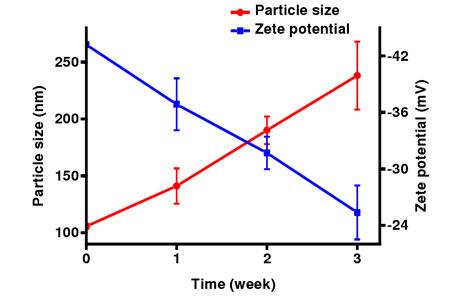 柠檬醛脂质体在室温下放置不同时间的粒径与Zeta电位变化情况