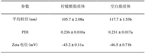 柠檬醛脂质体与空白脂质体的粒径电位